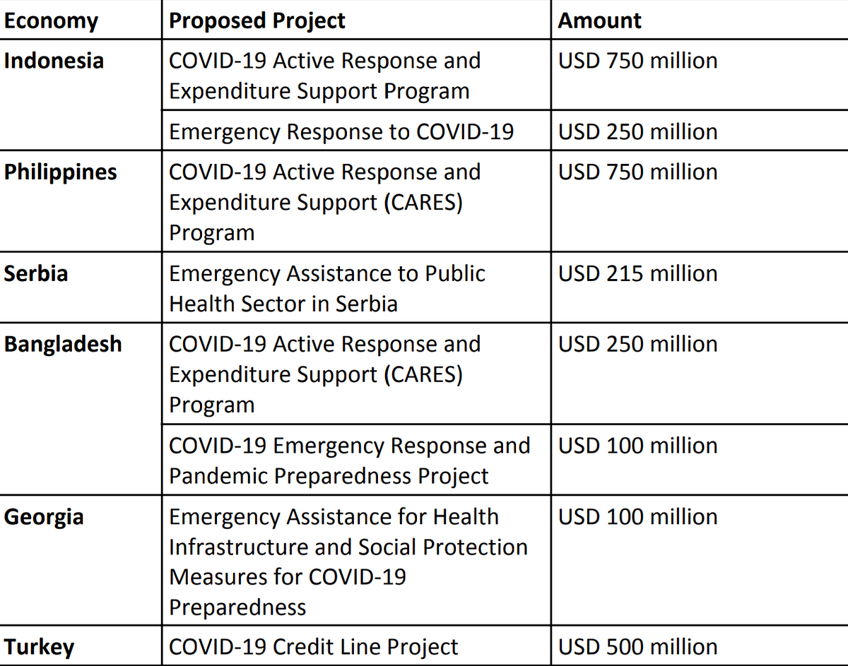 Other Proposed COVID-19 projects in the Pipeline