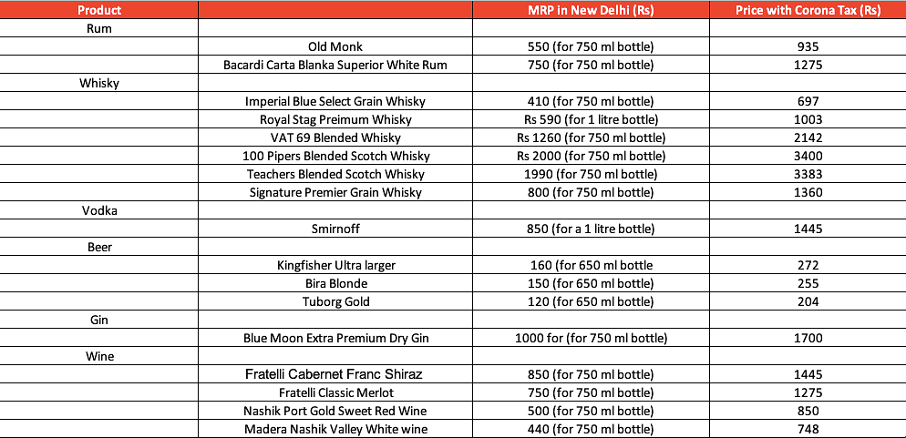 From Kingfisher beer to Old Monk: How much your favourite alcohol brands will cost after Kejriwal's 70% corona tax