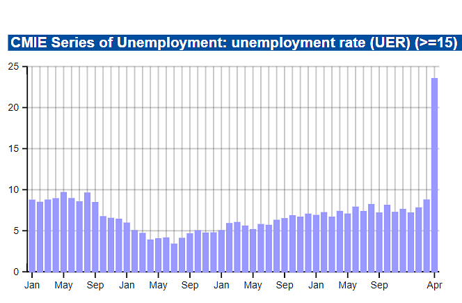 Monthly report on unemployment.