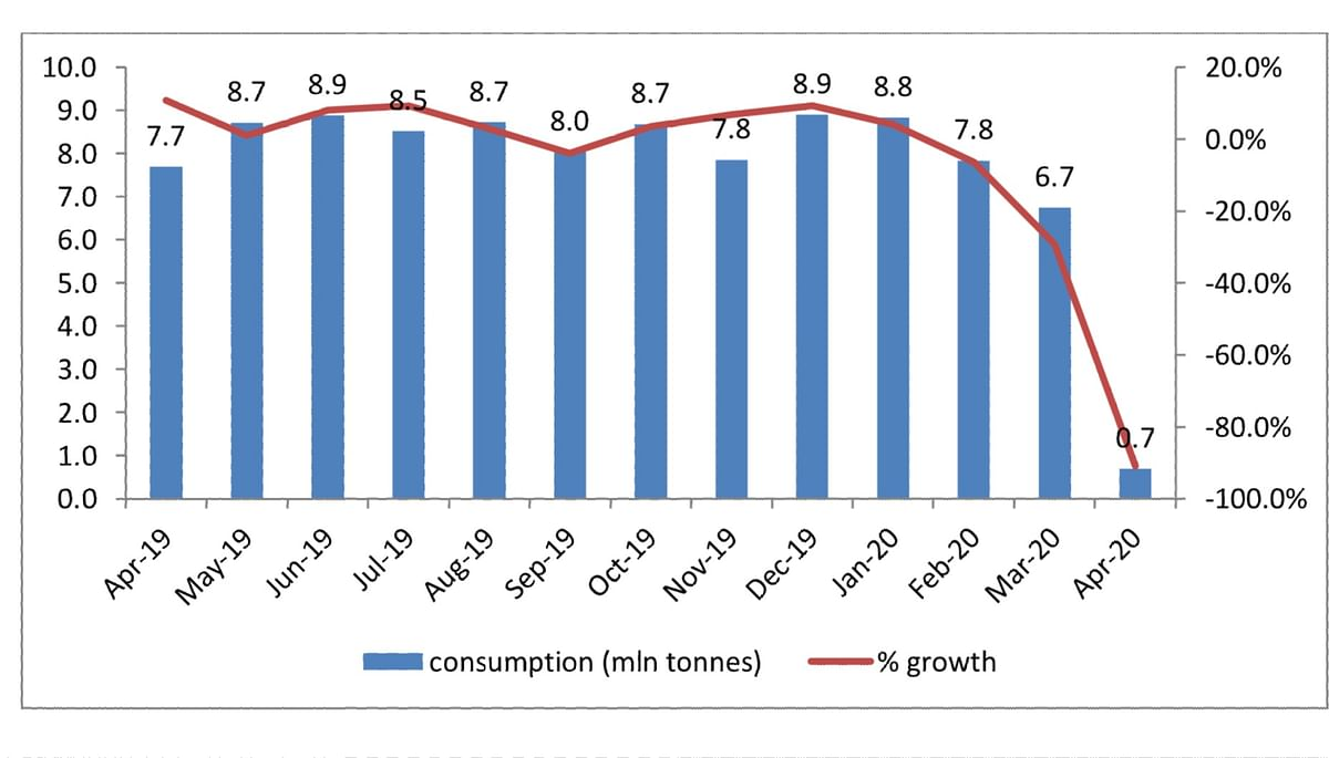 Trend in steel consumption