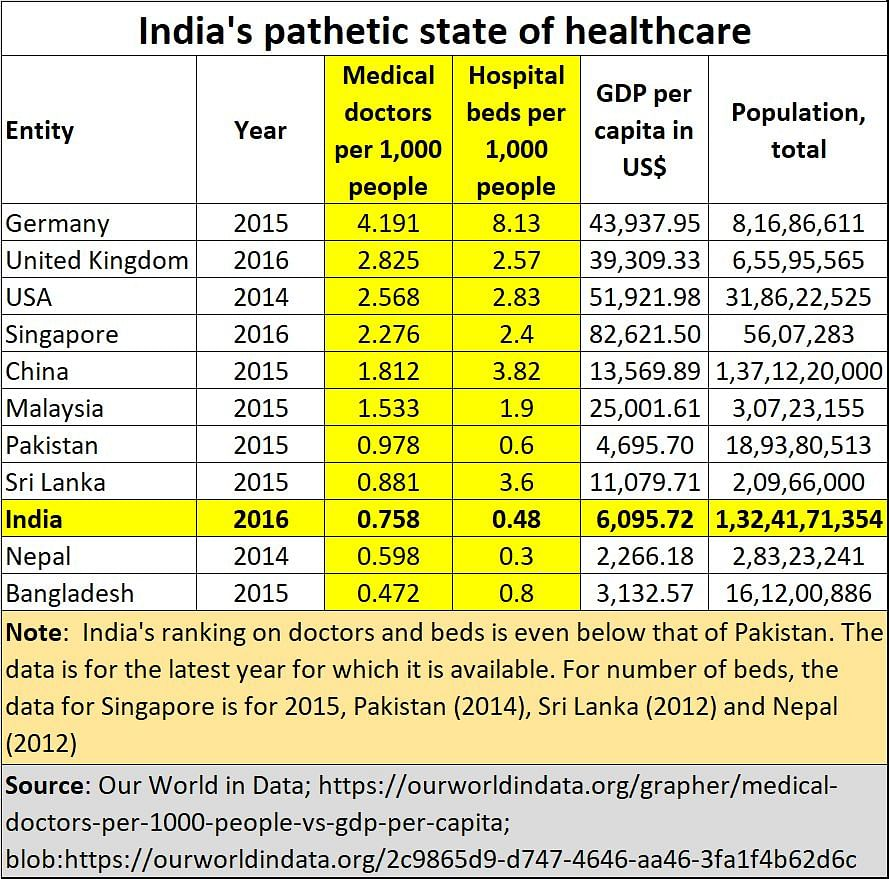 Why have Indian governments had a blighted vision towards healthcare and medical education?