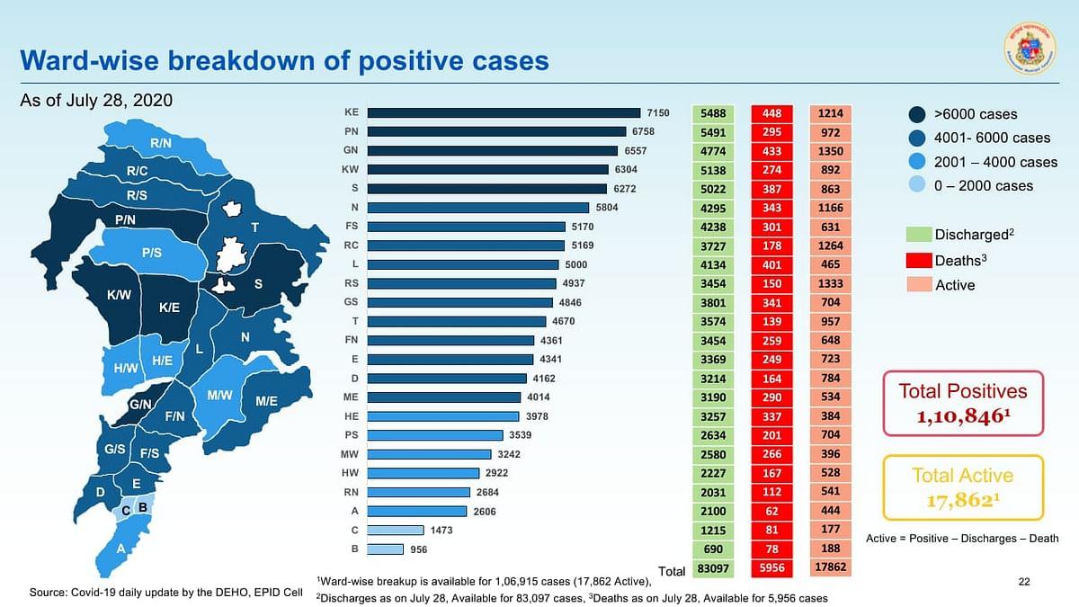 Coronavirus in Mumbai: Ward-wise breakdown of COVID-19 cases issued by BMC on July 29