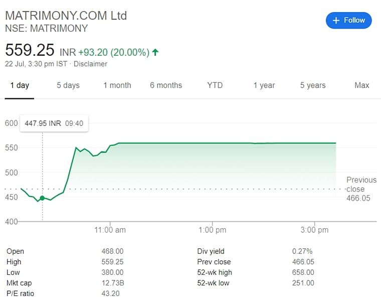 Matrimony.com stocks up by 20%; is Netflix's 'Indian Matchmaking' responsible?