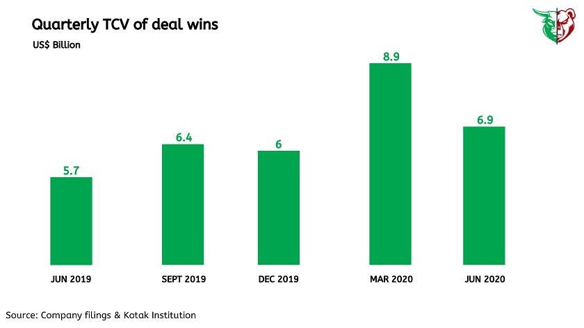 Teji Mandi: TCS earnings weak but the outlook remains positive!