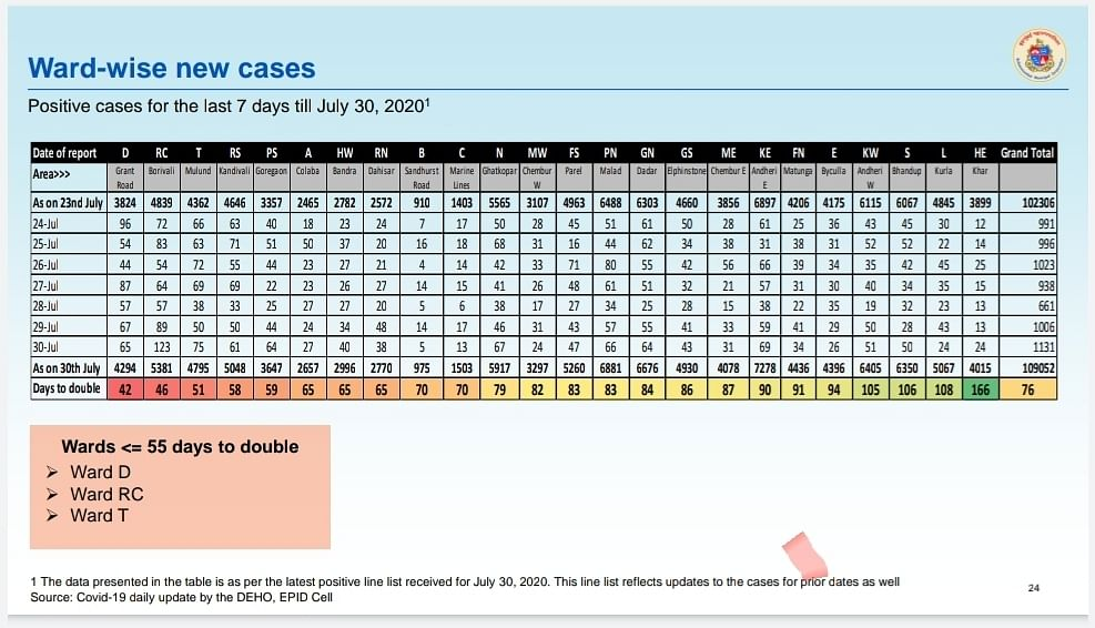 Coronavirus in Mumbai: Ward-wise breakdown of COVID-19 cases issued by BMC on July 31