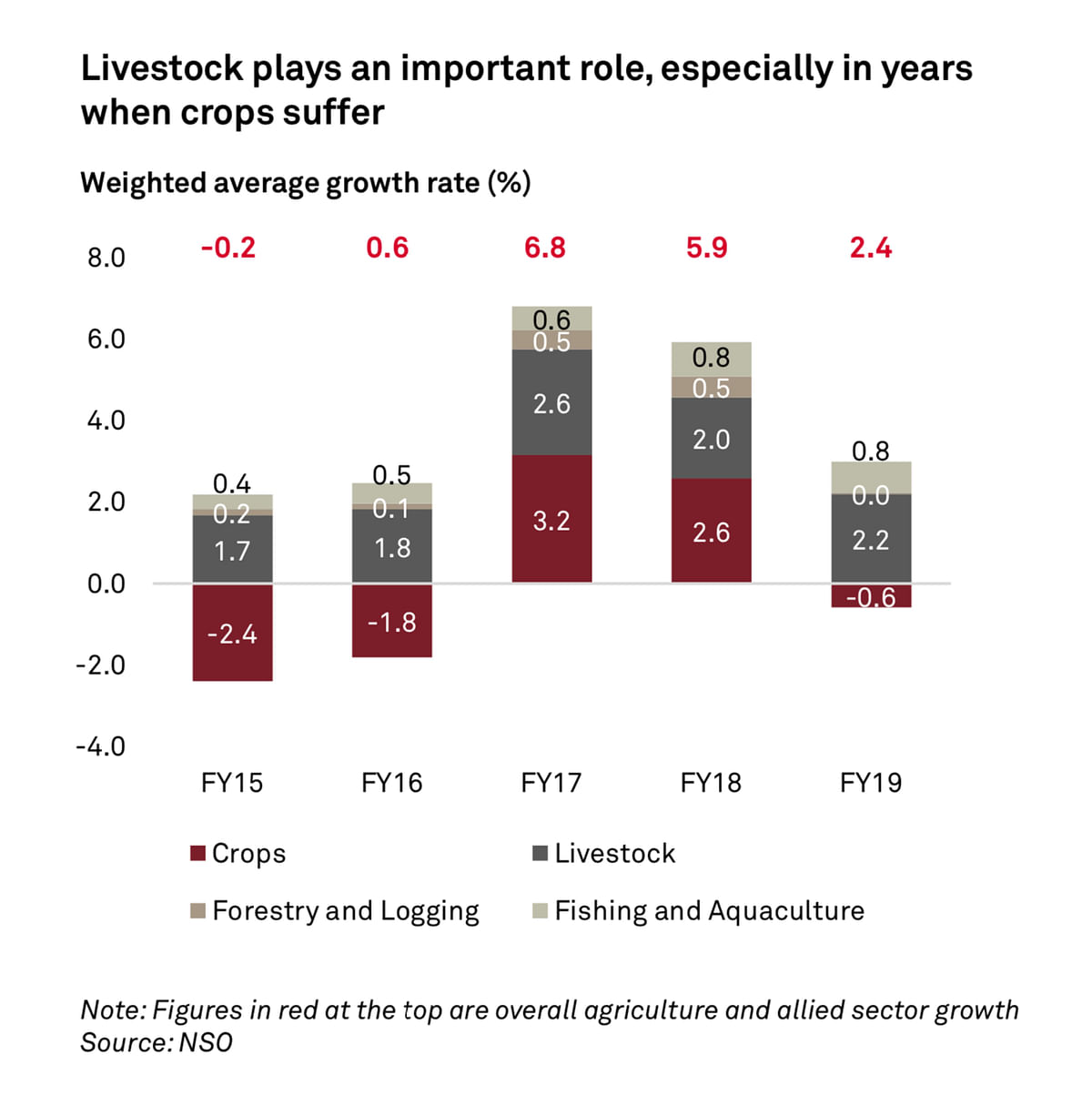 Livestock plays an important role, especially in years when crops suffer