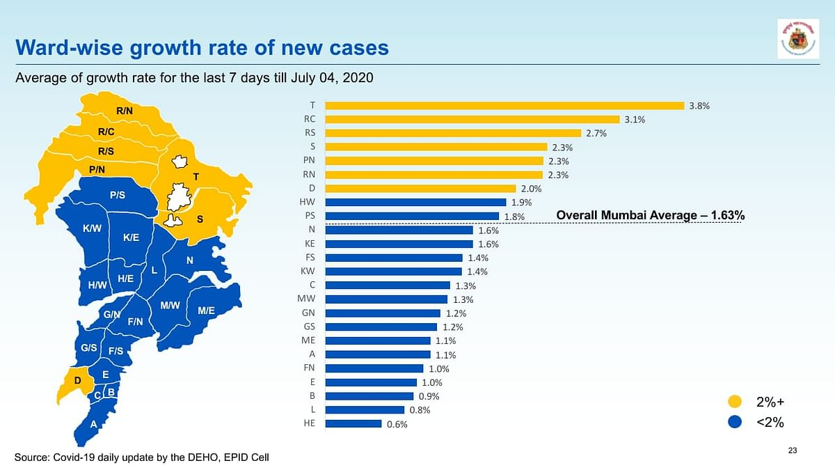 Average ward wise growth rate of new COVID-19 cases in Mumbai.