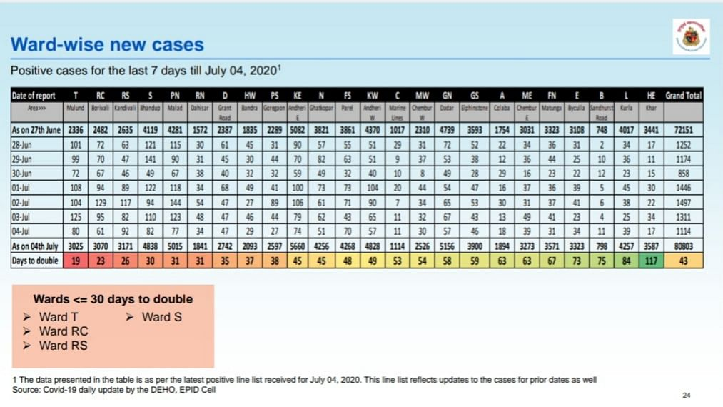 Ward-wise breakdown of COVID-19 cases for last 7 days issued by BMC on July 5.