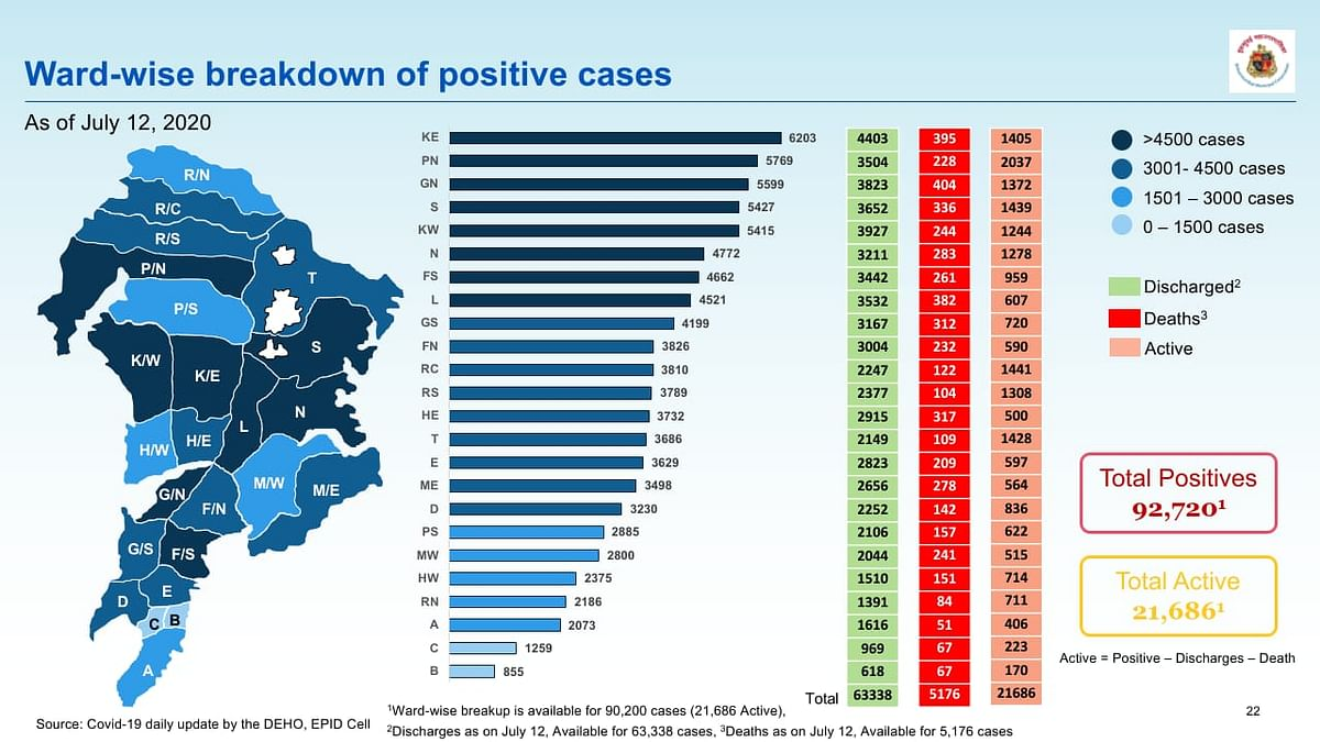 Ward-wise breakdown of COVID-19 cases issued by BMC on July 13