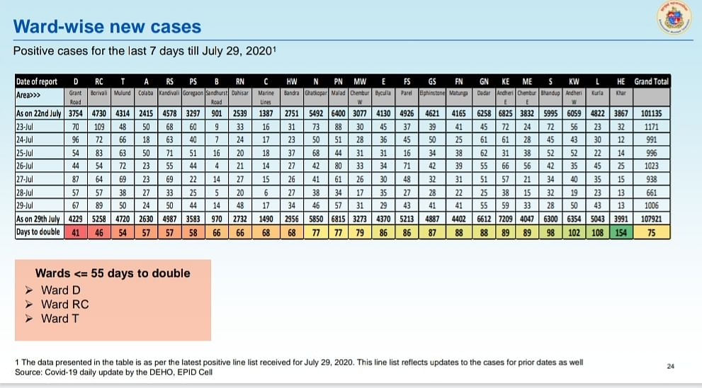 Coronavirus in Mumbai: Ward-wise breakdown of COVID-19 cases issued by BMC on July 30