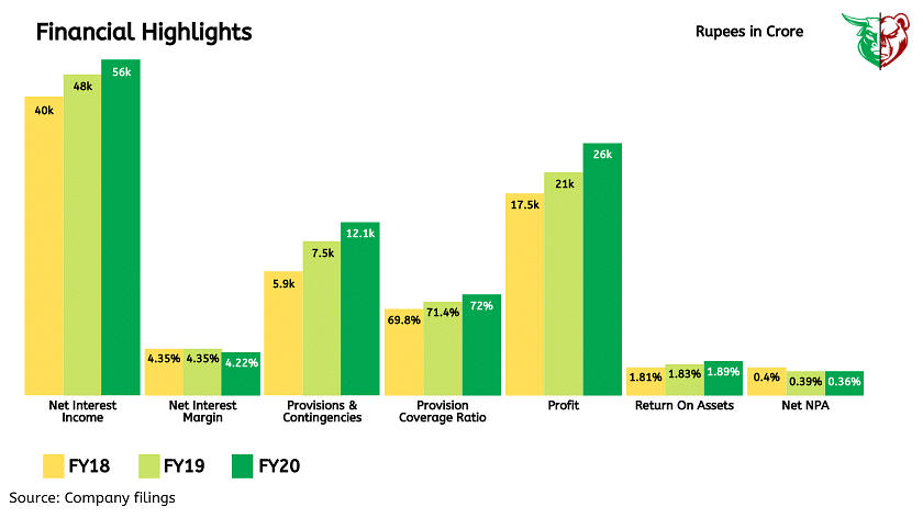 Financial Highlights.
