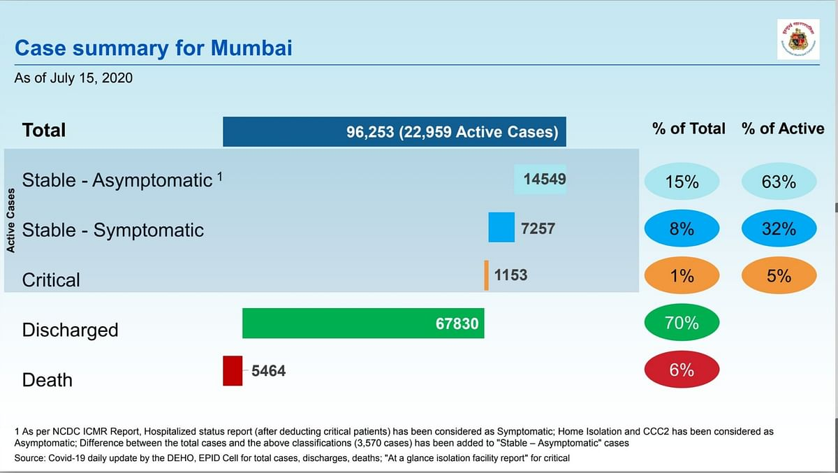 Coronavirus in Mumbai: Ward-wise breakdown of COVID-19 cases issued by BMC as of July 16