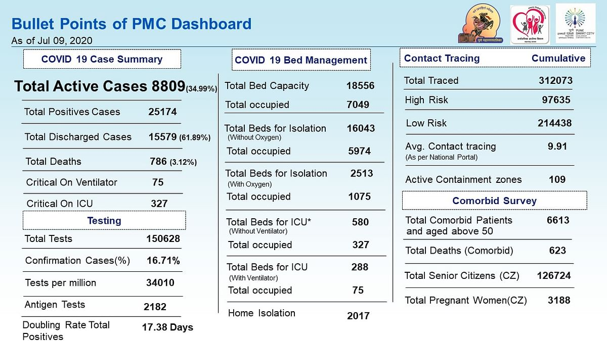 COVID-19 cases analysis, testing and bed management issued by PMC as of July 9.