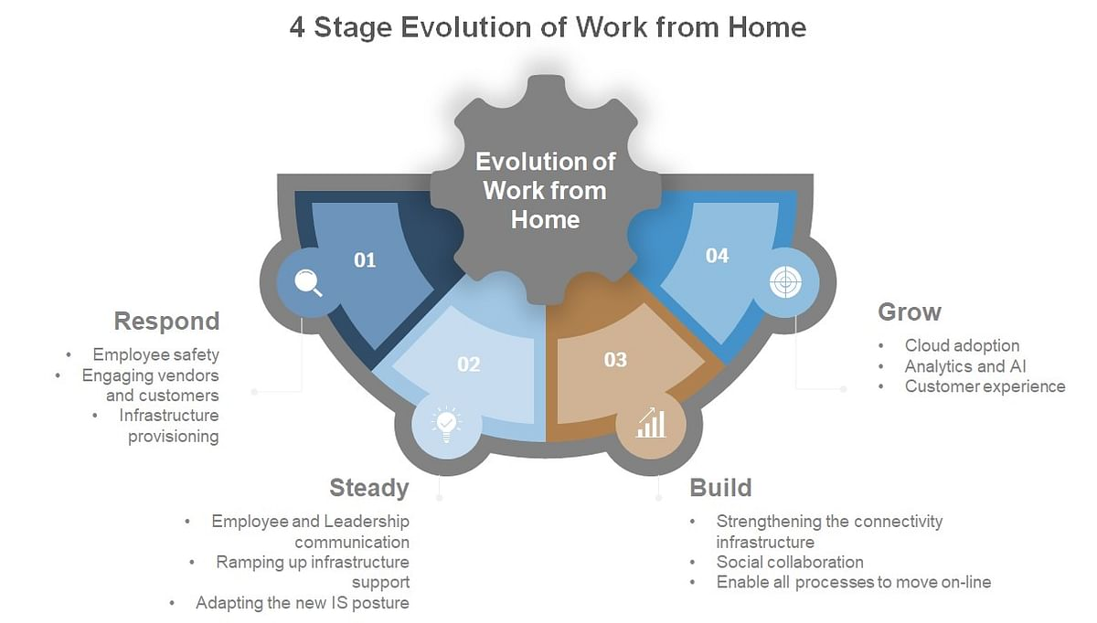 Four Stage Evolution of Work from Home
