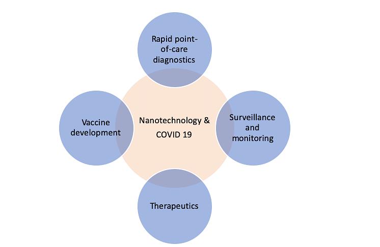 Coronavirus news: Understanding the relationship between nanotechnology and COVID-19