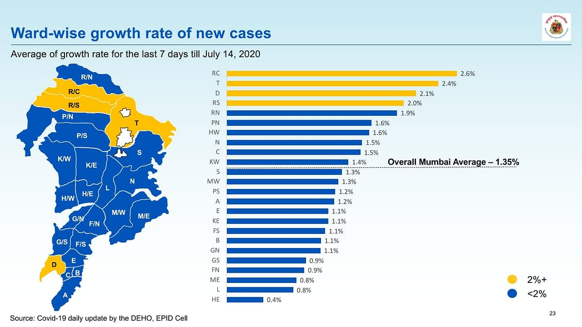 Coronavirus in Mumbai: Ward-wise breakdown of COVID-19 cases issued by BMC on July 15