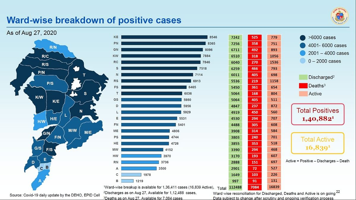 Coronavirus in Mumbai: Ward-wise breakdown of COVID-19 cases as issued by BMC on August 28