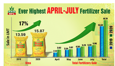 NFL total fertilizer sale reaches all-time high at 18.79 LMT in April-July'20
