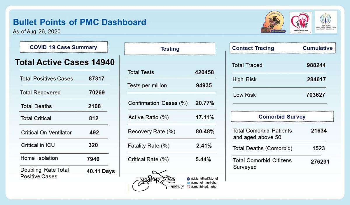 PMC COVID-19 data