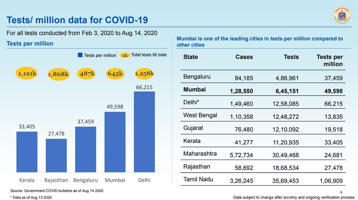 Coronavirus in Mumbai: Ward-wise breakdown of COVID-19 cases as issued by BMC on August 15
