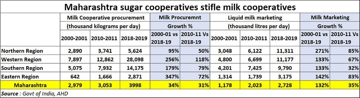 Policy watch: How Maharashtra's sugar lobbies and private milk producers plan to further bankrupt the state