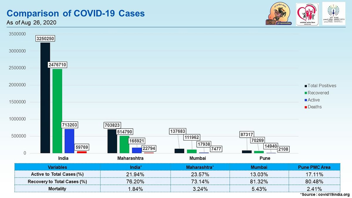Comparision of COVID-19 cases.