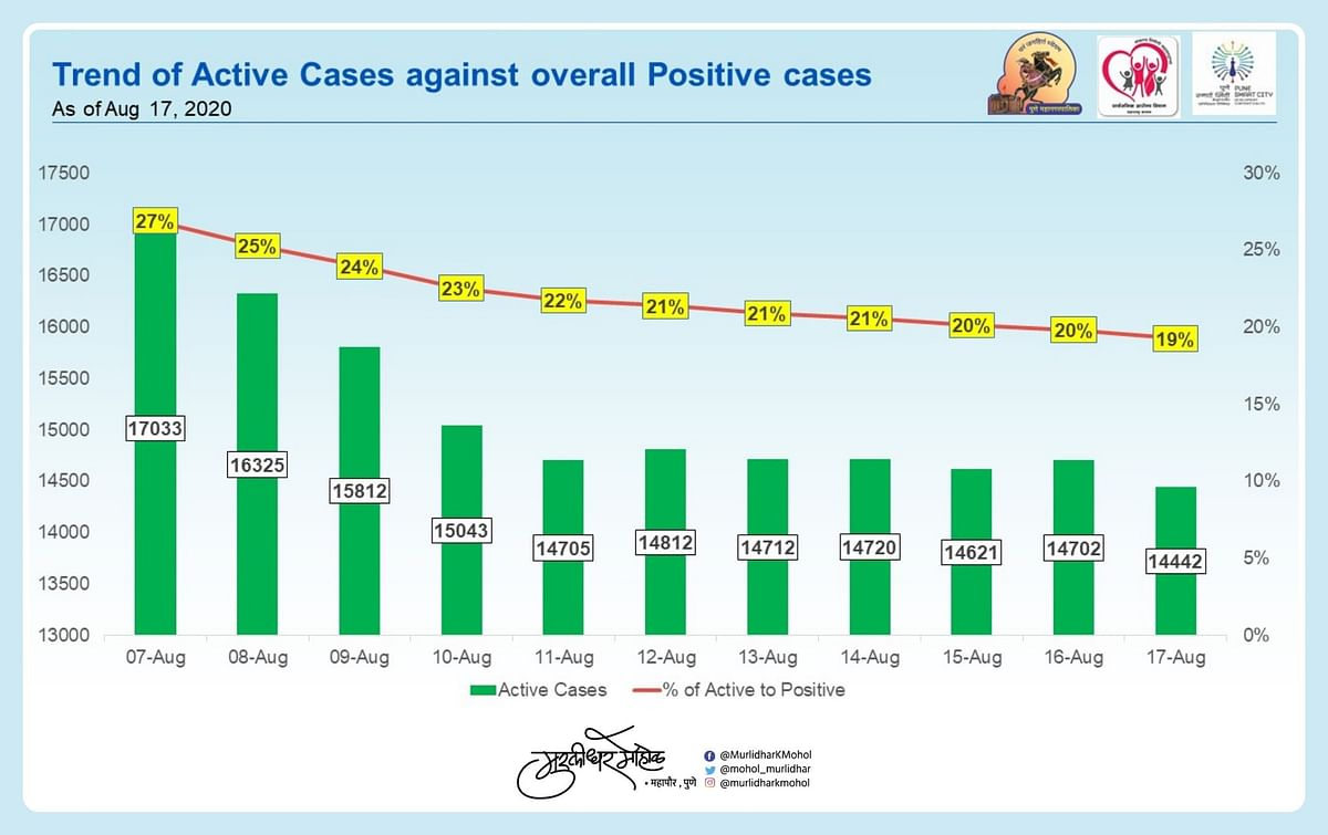 Trends of active cases.