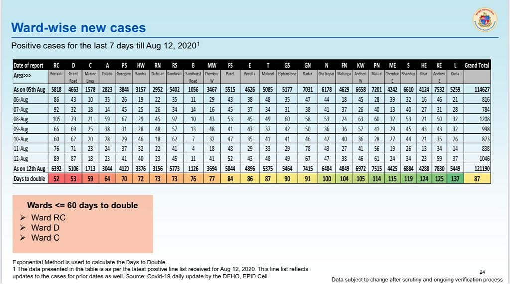 Ward wise new cases as of August 12.