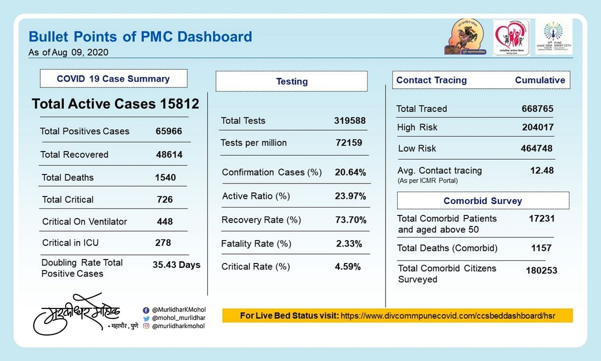 COVID-19 status issued by PMC on August 9.
