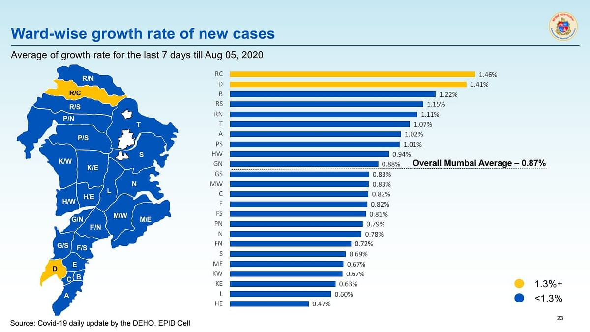 Ward wise growth rate of new cases in Mumbai as of August 5.