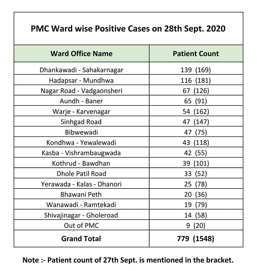 Check out the cases in your ward here.