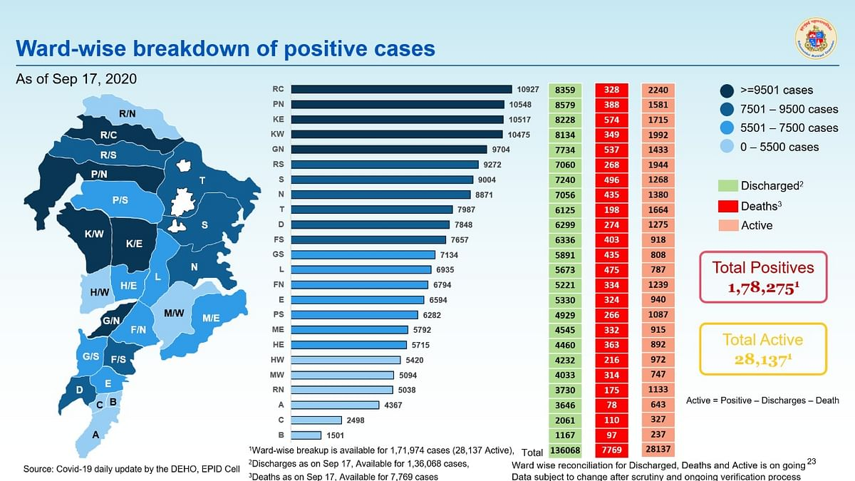 Coronavirus in Mumbai: Ward-wise breakdown of COVID-19 cases as issued by BMC on September 18