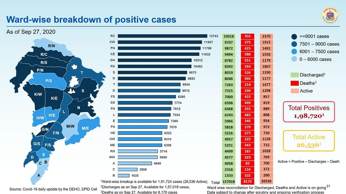 Coronavirus in Mumbai: Ward-wise breakdown of COVID-19 cases issued by BMC on September 28
