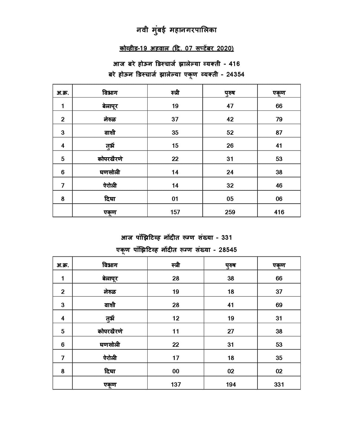 Coronavirus in Navi Mumbai: Area-wise list of cases in Vashi, Belapur, Airoli, etc as of Sep 7 as released by NMMC