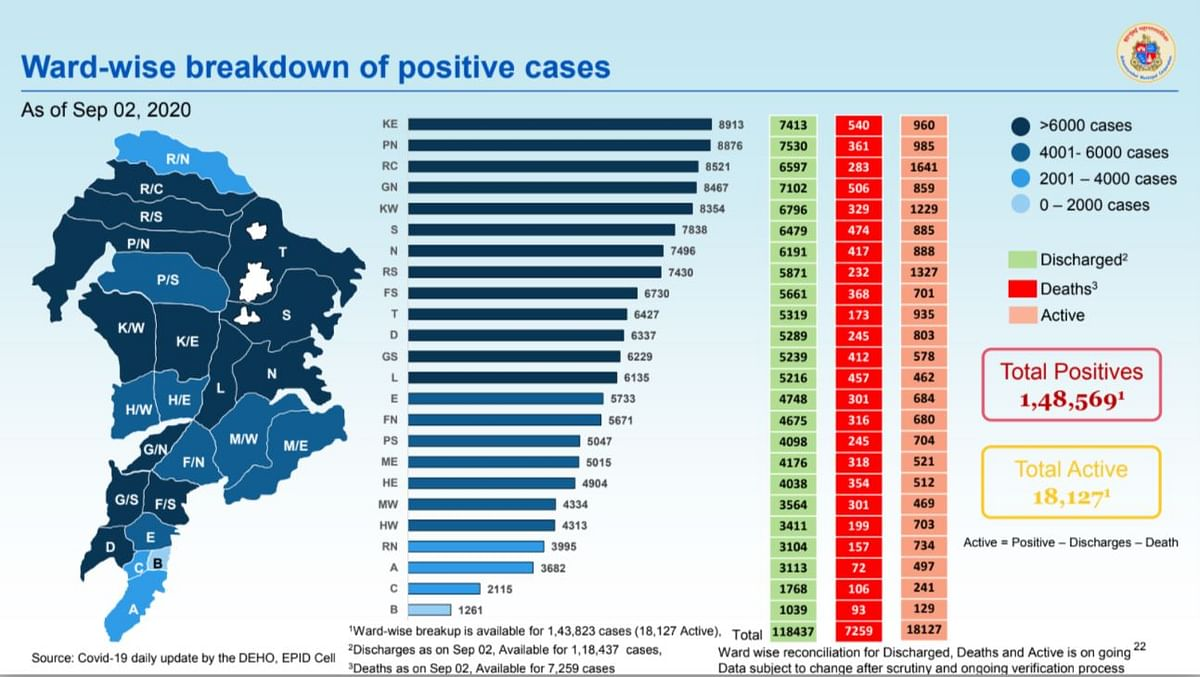 Coronavirus in Mumbai: Ward-wise breakdown of COVID-19 cases as issued by BMC on September 3