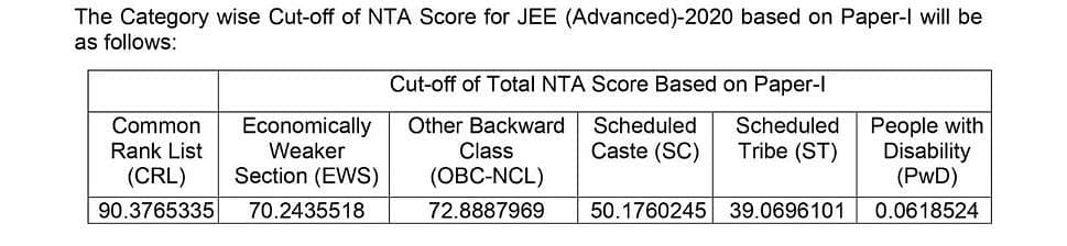 JEE: Check out the category wise cut-off for JEE Advanced-2020 based on Paper-I