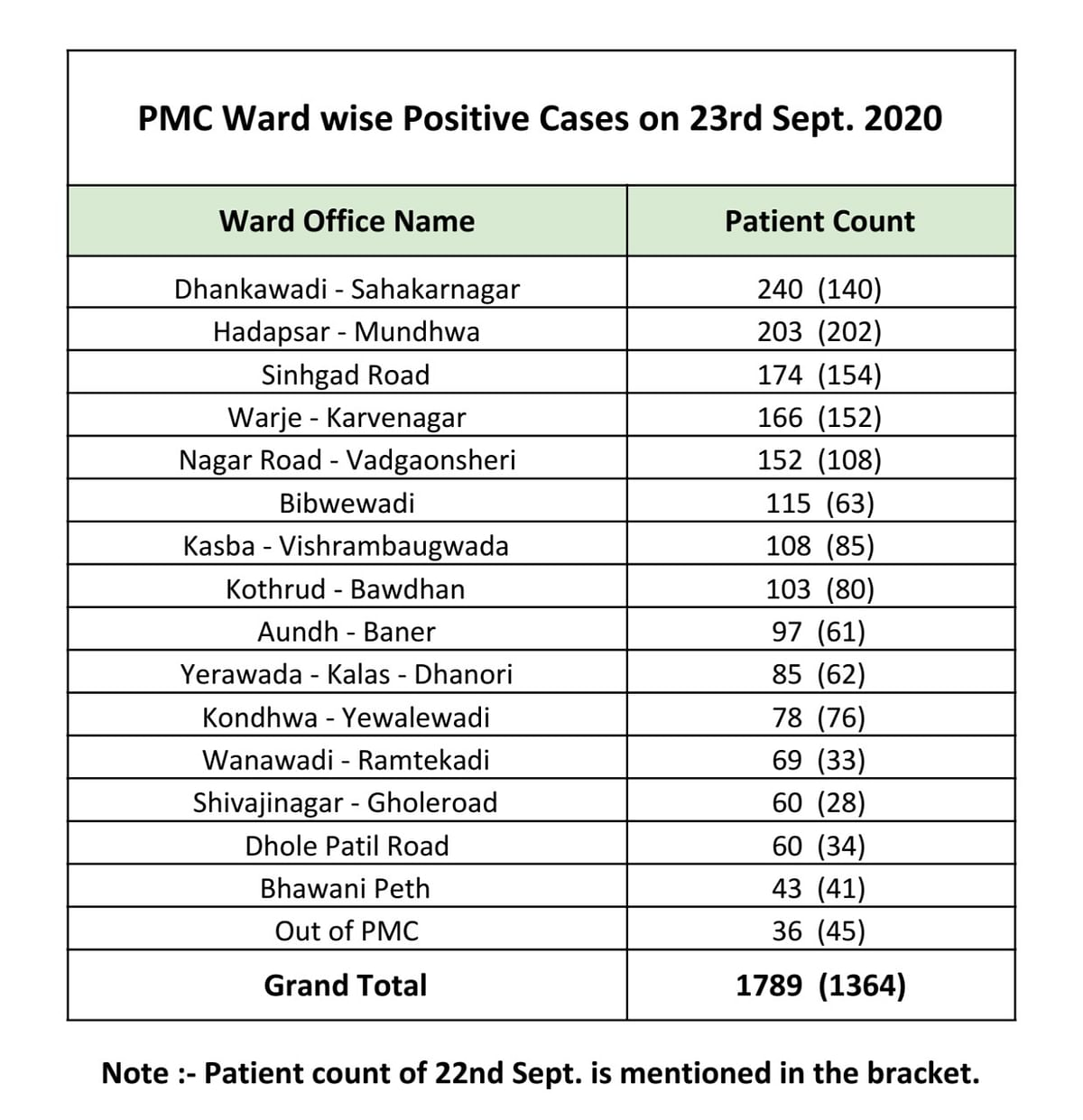 Coronavirus in Pune: Ward-wise breakdown of COVID-19 cases issued by PMC as of September 24
