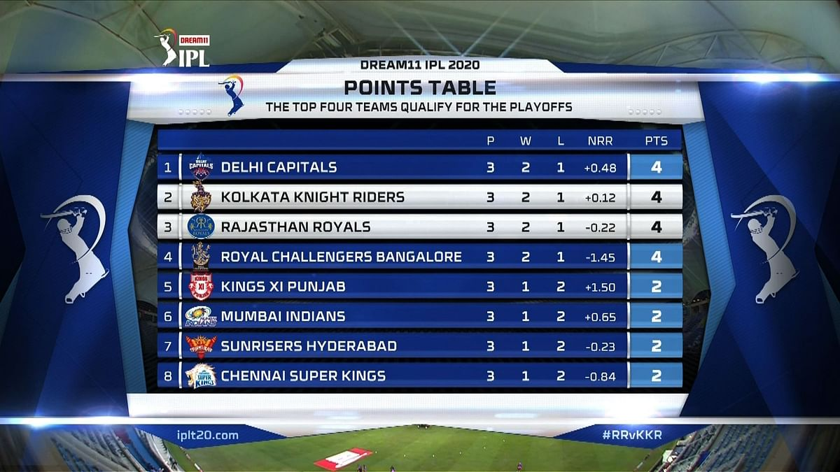 IPL 2020: Which team tops the points table as of October 1, 2020?