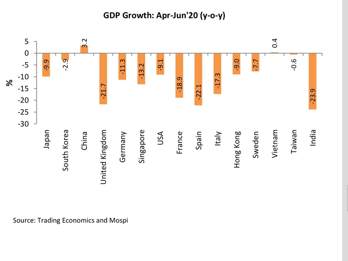 Apple and Orange comparison: Everything wrong with that graph comparing India and other economies