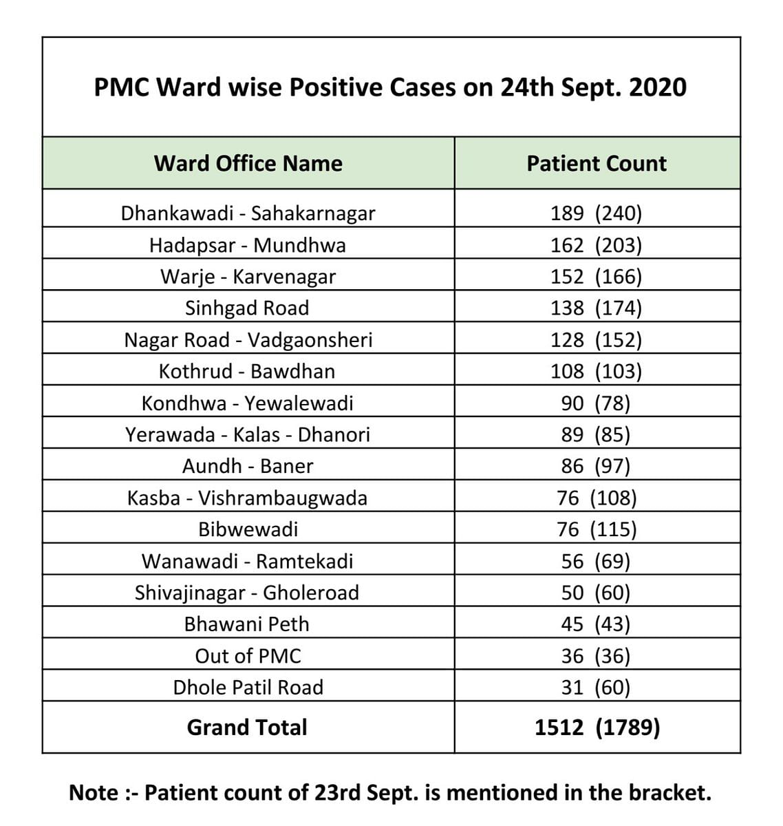 The ward wise breakdown of COVID-19 cases issued by PMC on September 25