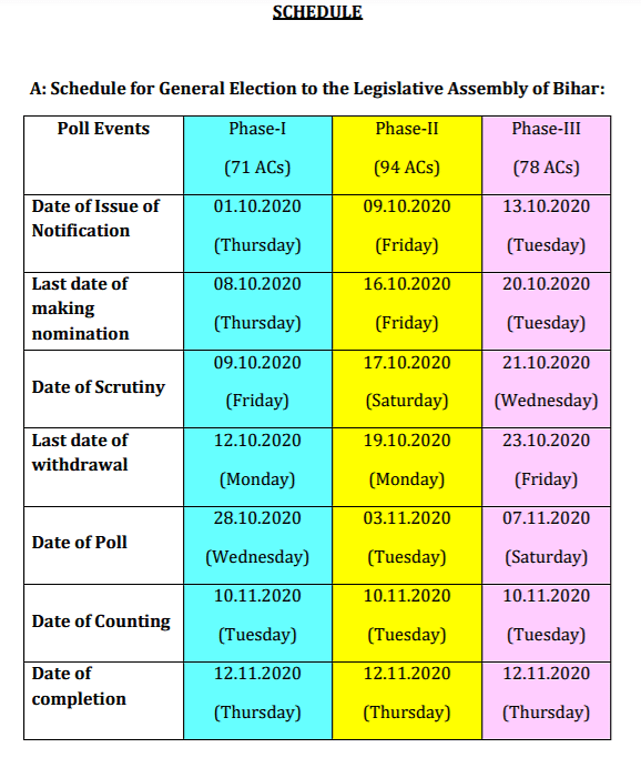 From Model Code of Conduct to counting of votes: Key dates of 3-phase Bihar Assembly elections 2020