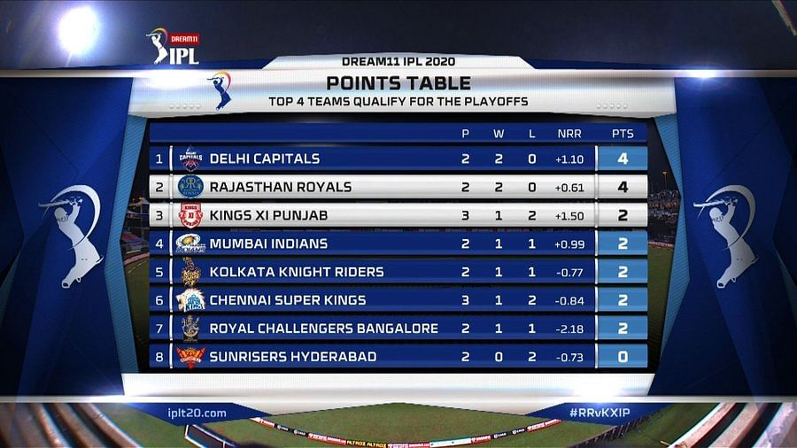 IPL 2020: Which team tops the points table as of September 28, 2020?