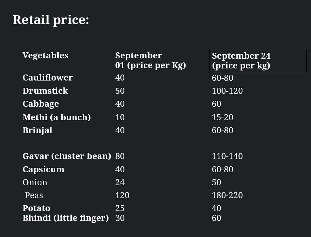 Retail prices