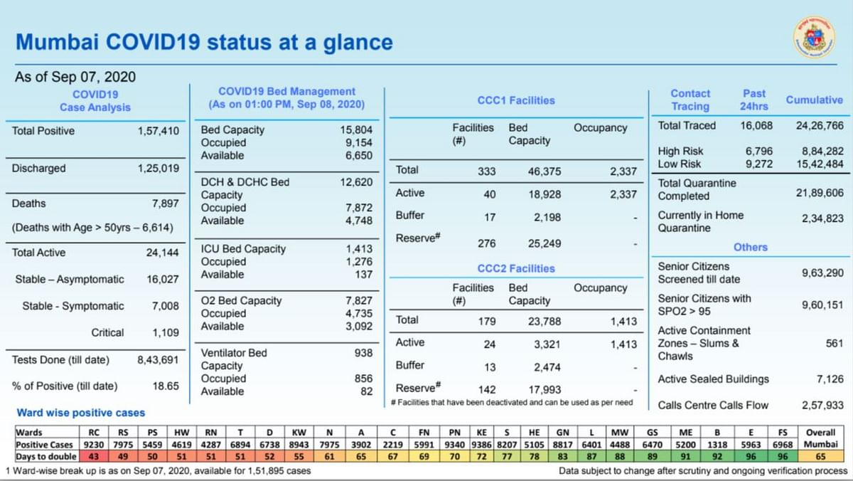 Coronavirus in Mumbai: Ward-wise breakdown of COVID-19 cases as issued by BMC on September 8