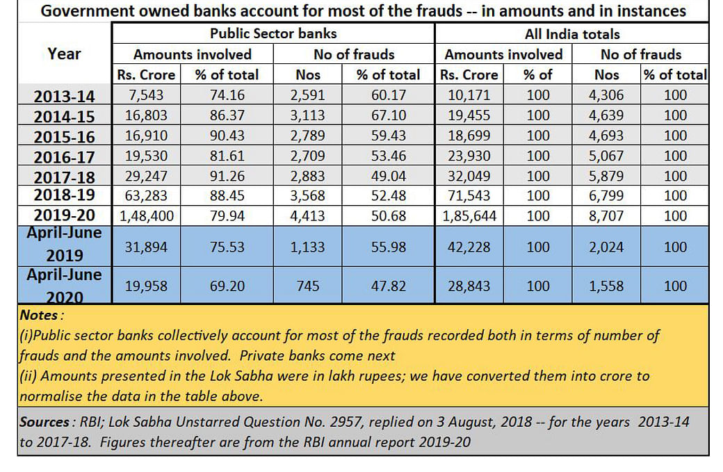 Bank Frauds Could Hurt India Much More Than Covid 19 Can