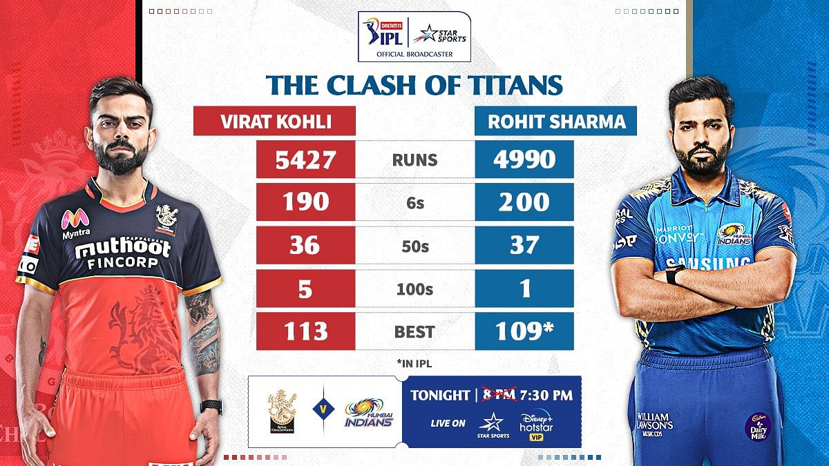 Virat Kohli vs Rohit Sharma – who's the better IPL batsman and captain?