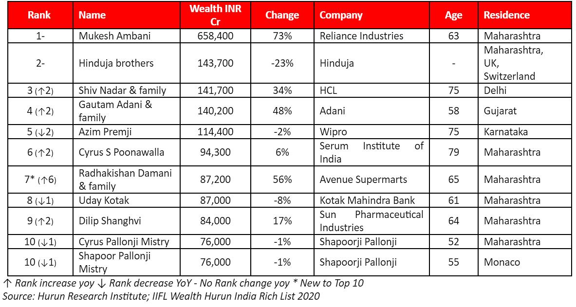 Mukesh Ambani ranks first in IIFL Wealth Hurun India Rich List 2020: Here is top 10 list