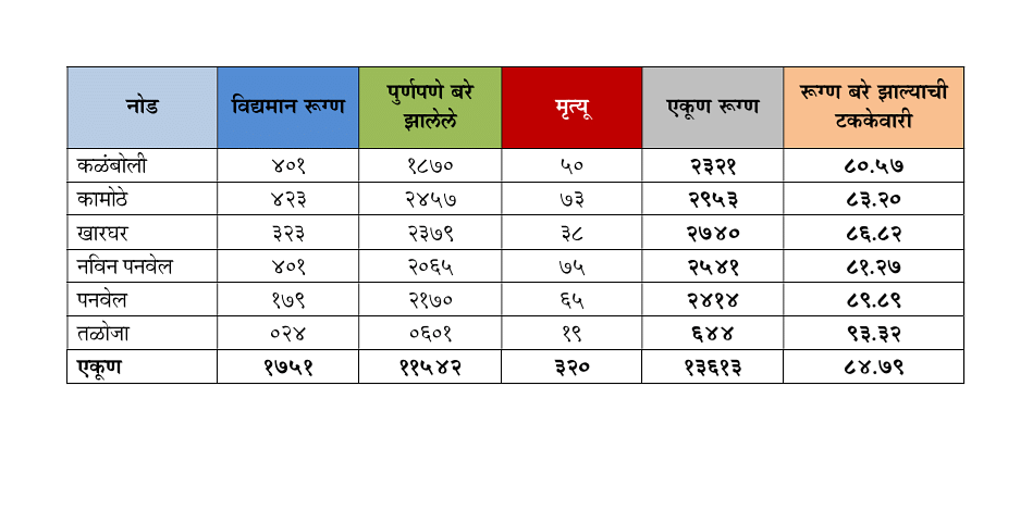 Coronavirus in Panvel: Area-wise list of cases in Panvel, Kharghar, Kamothe as of Sep 8 as released by PMC