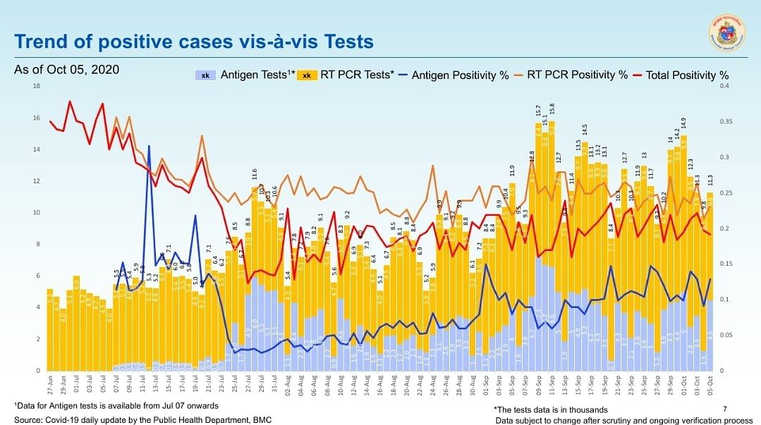 Coronavirus in Mumbai: Ward-wise breakdown of COVID-19 cases issued by BMC on Oct 6