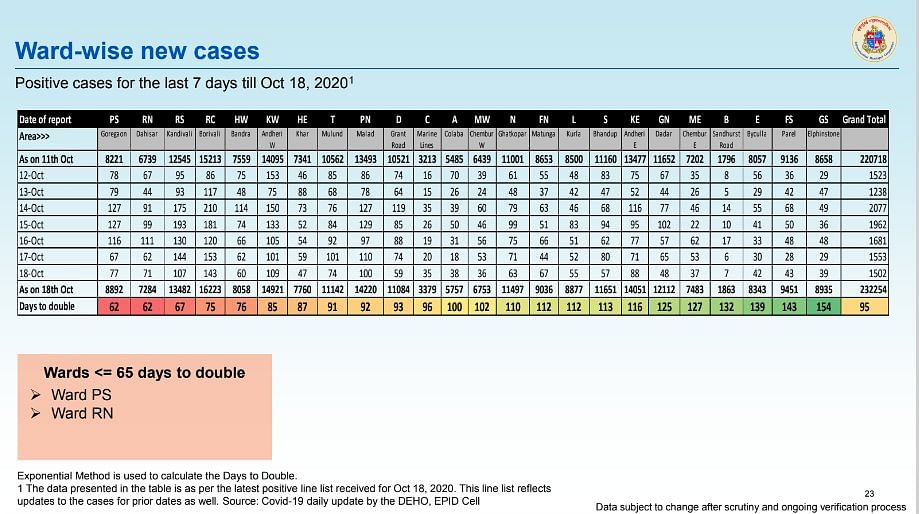 Coronavirus in Mumbai: Ward-wise breakdown of COVID-19 cases issued by BMC on October 19
